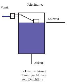 proportional regler biosensor friedrich balck. Black Bedroom Furniture Sets. Home Design Ideas