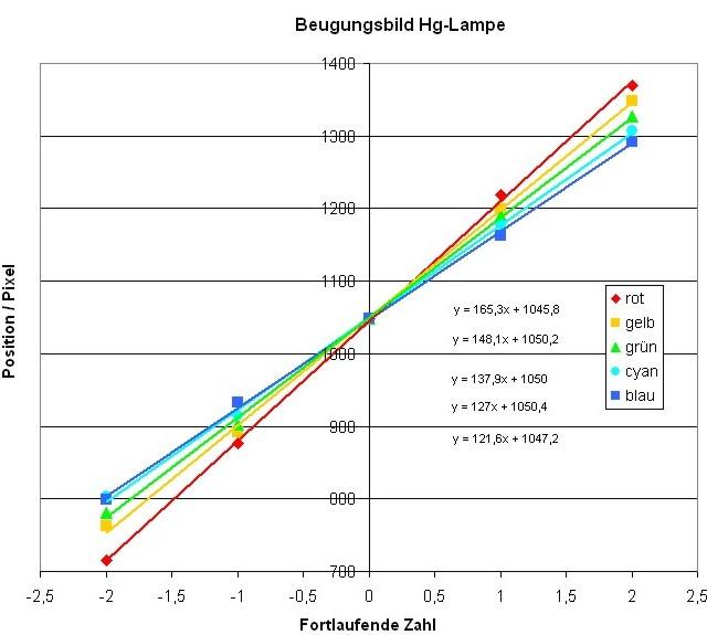 frequenz wellenlänge umrechnung