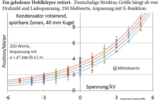 Stromleiter-rotierend, Biosensor, Friedrich Balck